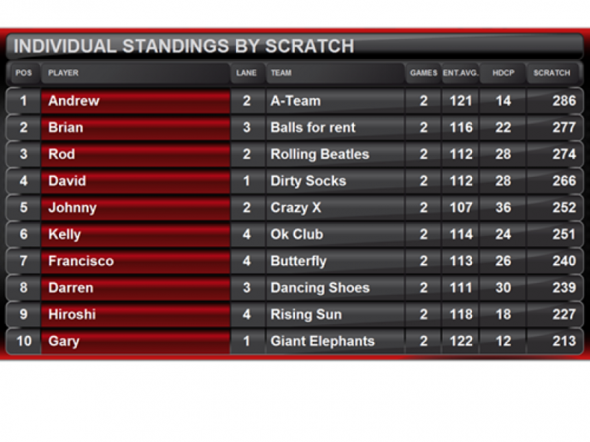 Standings Individual Scratch