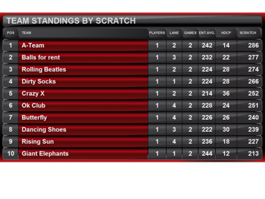 Standings Team Scratch