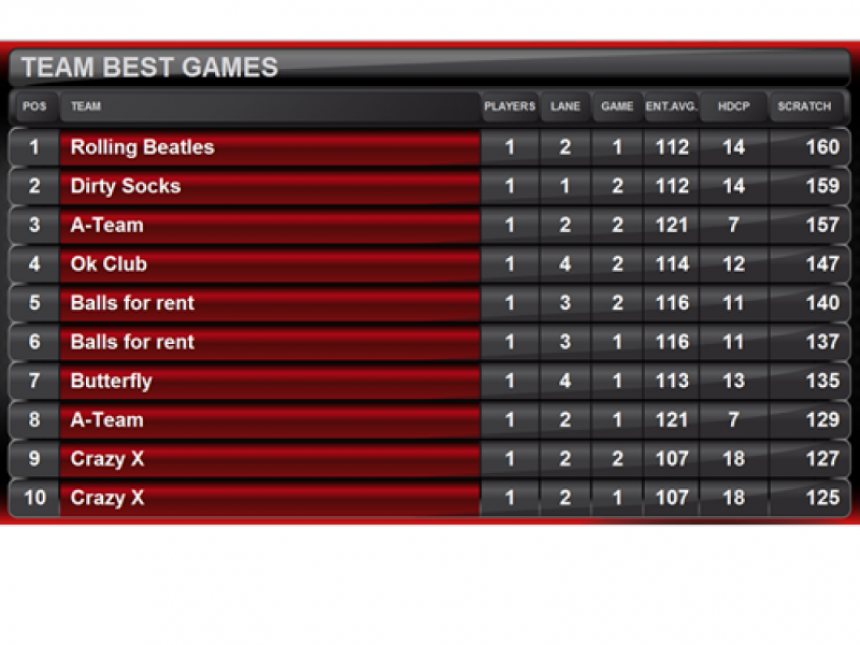 Standings Team Best Games